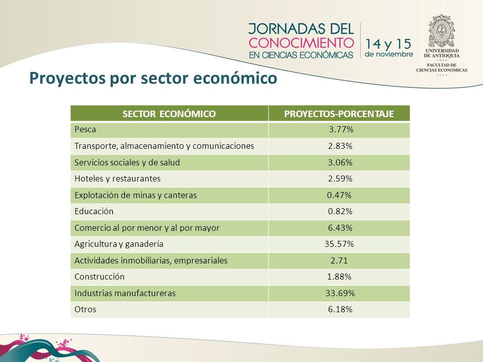 Proyectos por sector económico