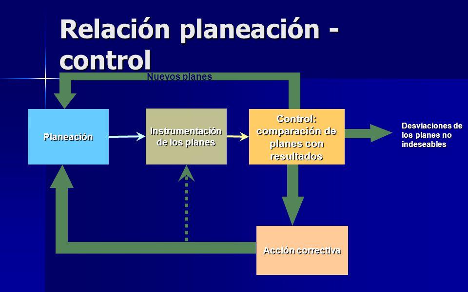 Relación planeación - control