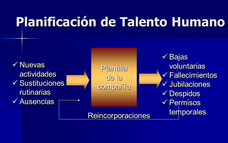 Planificación de Talento Humano