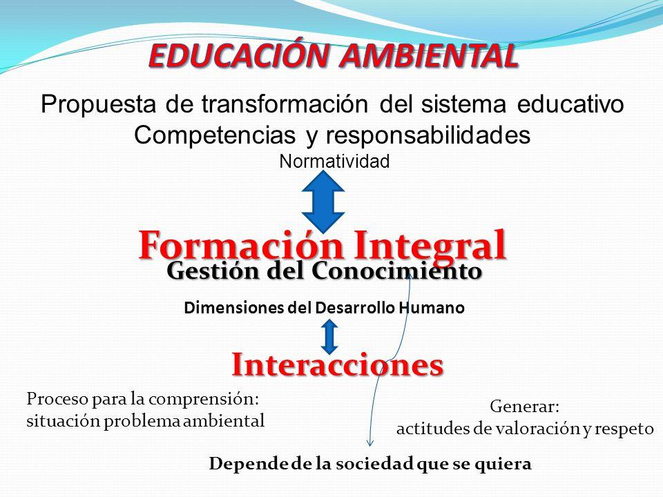 Gestión del Conocimiento Dimensiones del Desarrollo Humano