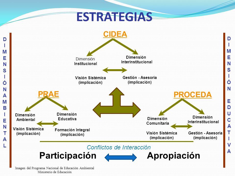 ESTRATEGIAS Participación Apropiación CIDEA PRAE PROCEDA
