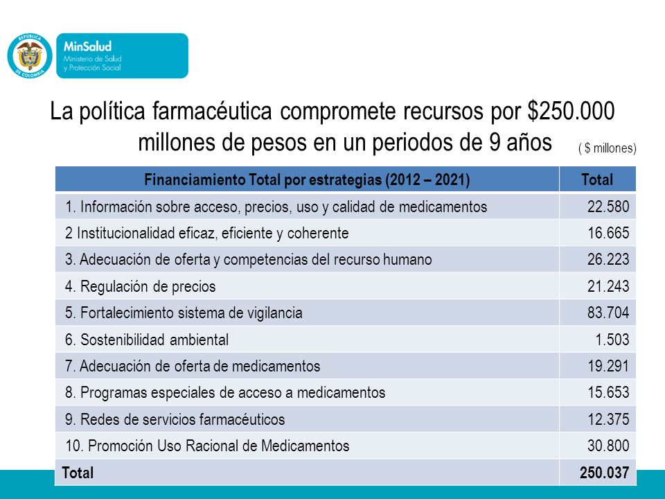 Financiamiento Total por estrategias (2012 – 2021)