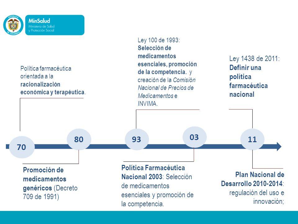 Ley 100 de 1993: Selección de medicamentos esenciales, promoción de la competencia. y creación de la Comisión Nacional de Precios de Medicamentos e INVIMA.
