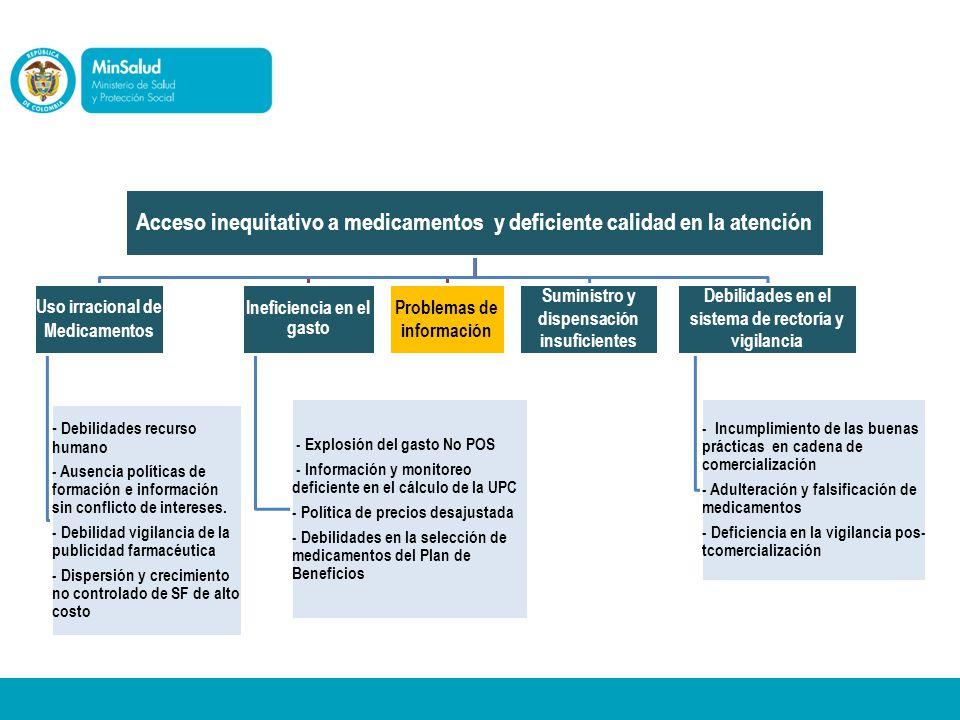 3. Diagnóstico Acceso inequitativo a medicamentos y deficiente calidad en la atención. Uso irracional de Medicamentos.