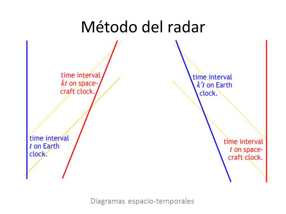 Diagramas espacio-temporales
