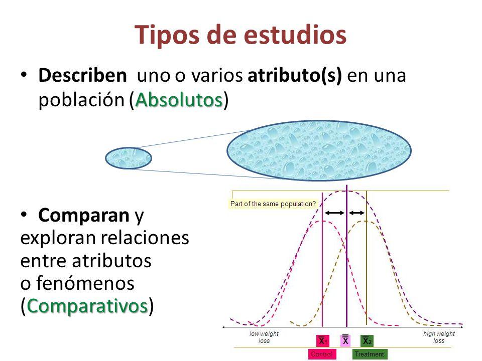 Tipos de estudios Describen uno o varios atributo(s) en una población (Absolutos) Comparan y. exploran relaciones.