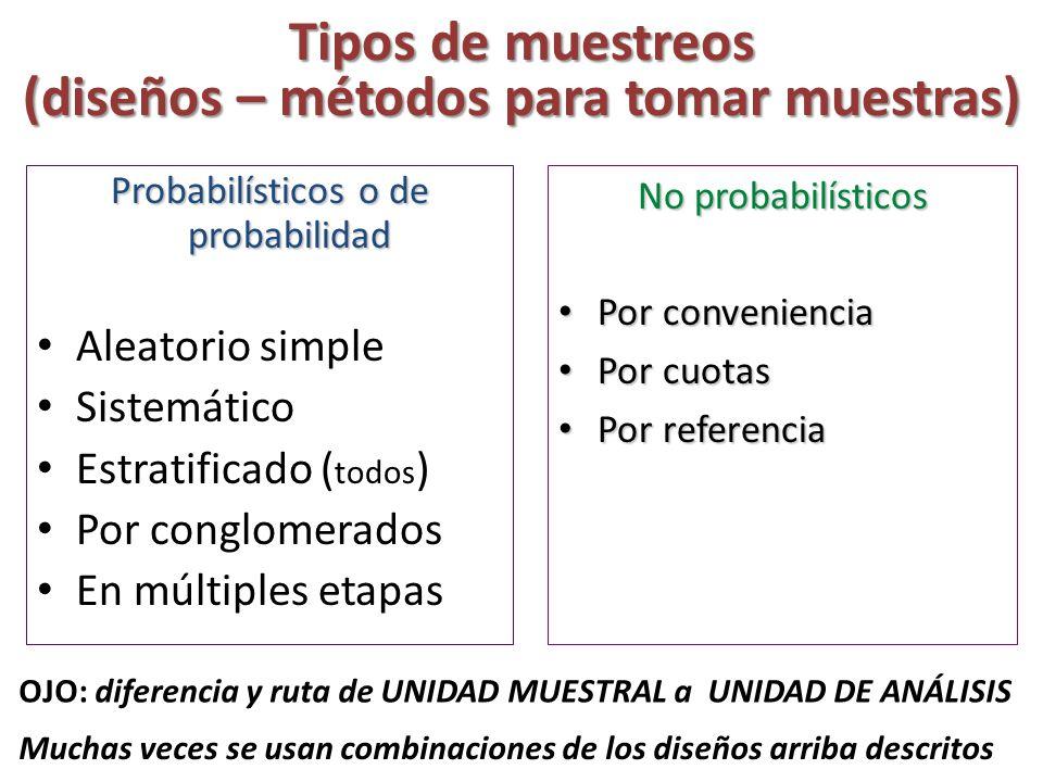 Tipos de muestreos (diseños – métodos para tomar muestras)