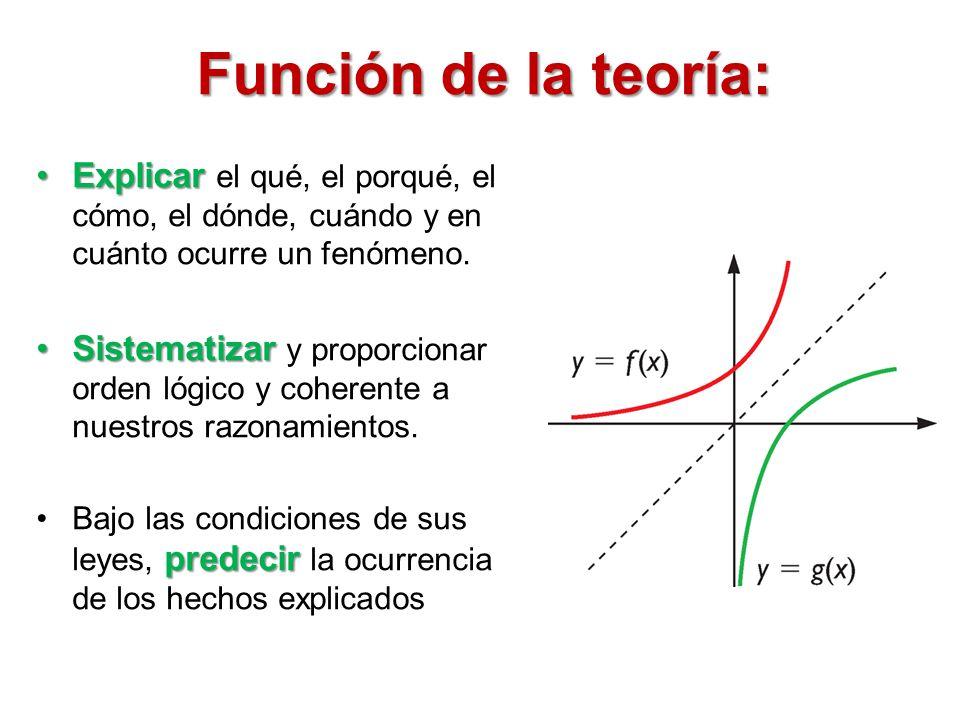 Función de la teoría: Explicar el qué, el porqué, el cómo, el dónde, cuándo y en cuánto ocurre un fenómeno.