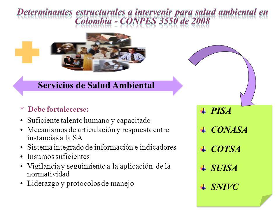 Servicios de Salud Ambiental