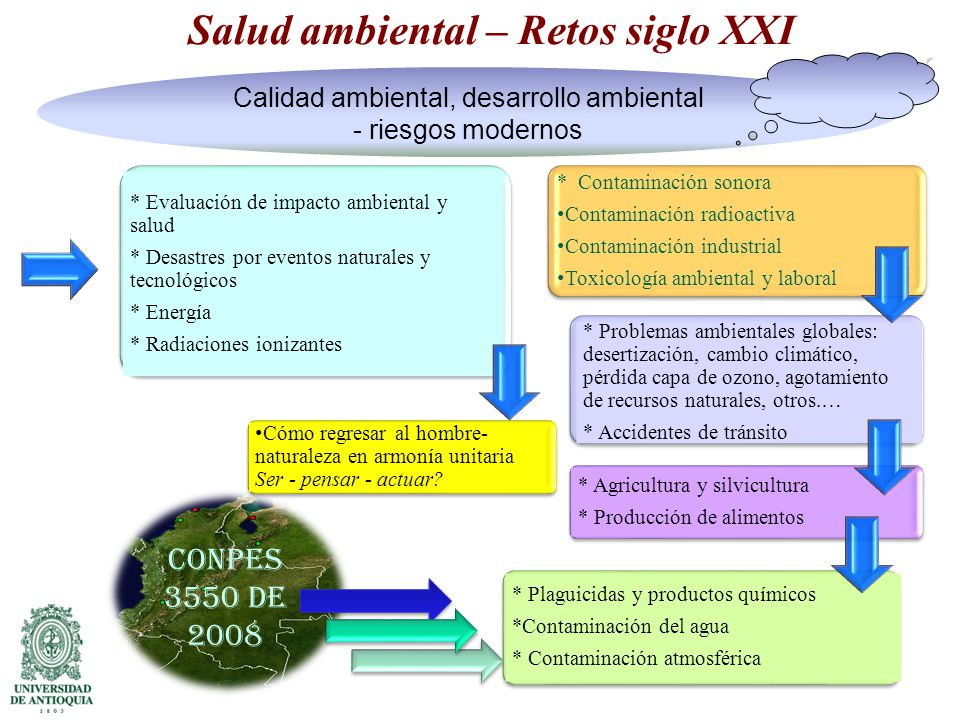 Salud ambiental – Retos siglo XXI