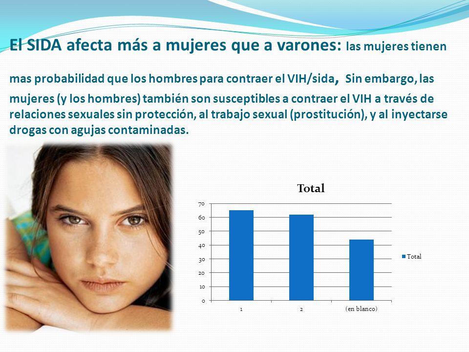 El SIDA afecta más a mujeres que a varones: las mujeres tienen mas probabilidad que los hombres para contraer el VIH/sida, Sin embargo, las mujeres (y los hombres) también son susceptibles a contraer el VIH a través de relaciones sexuales sin protección, al trabajo sexual (prostitución), y al inyectarse drogas con agujas contaminadas.