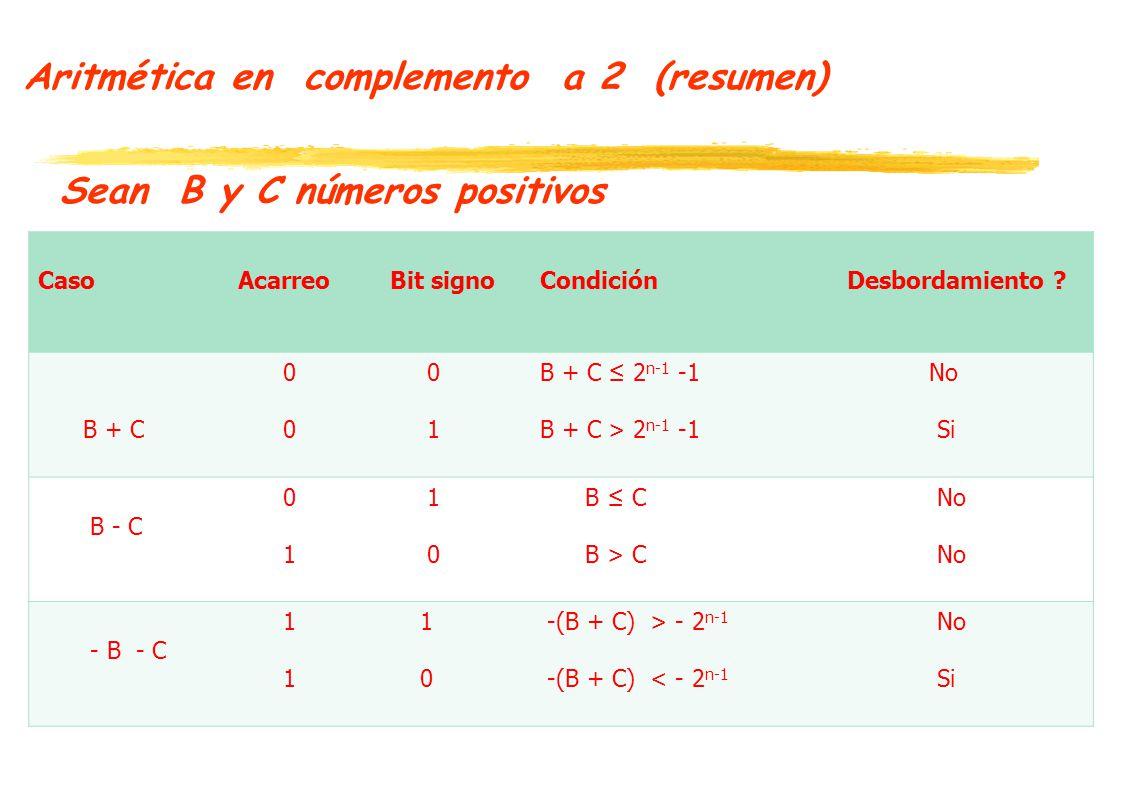 Aritmética en complemento a 2 (resumen) Sean B y C números positivos