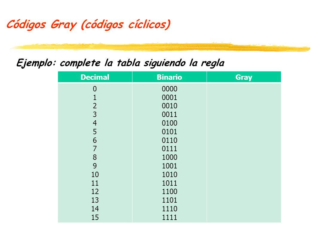Códigos Gray (códigos cíclicos)