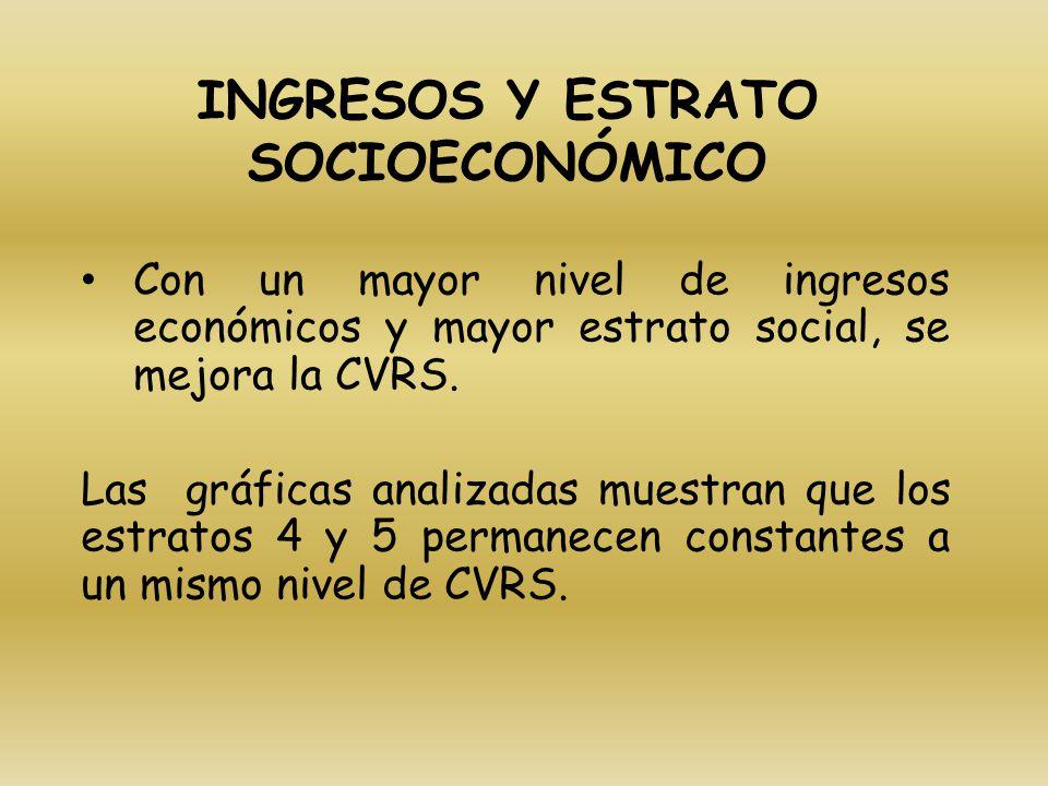 INGRESOS Y ESTRATO SOCIOECONÓMICO