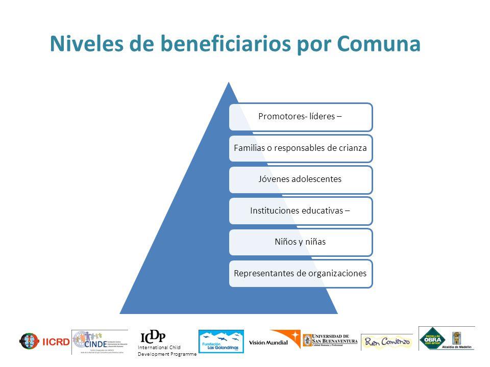 Niveles de beneficiarios por Comuna