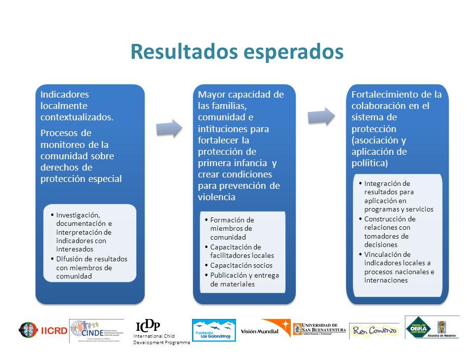 Resultados esperados Indicadores localmente contextualizados.