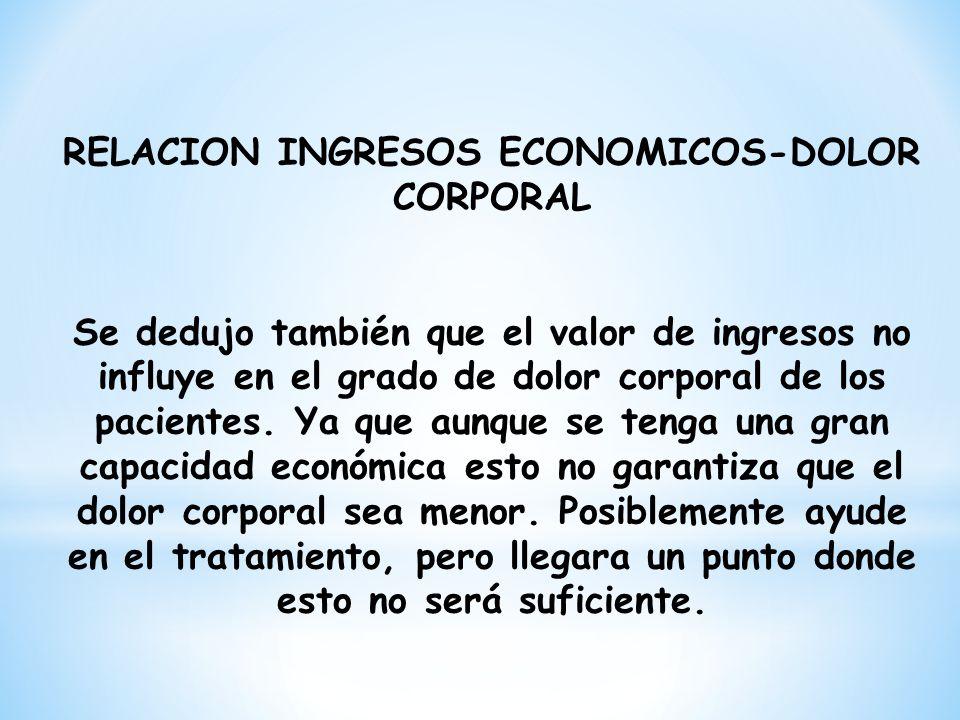 RELACION INGRESOS ECONOMICOS-DOLOR CORPORAL