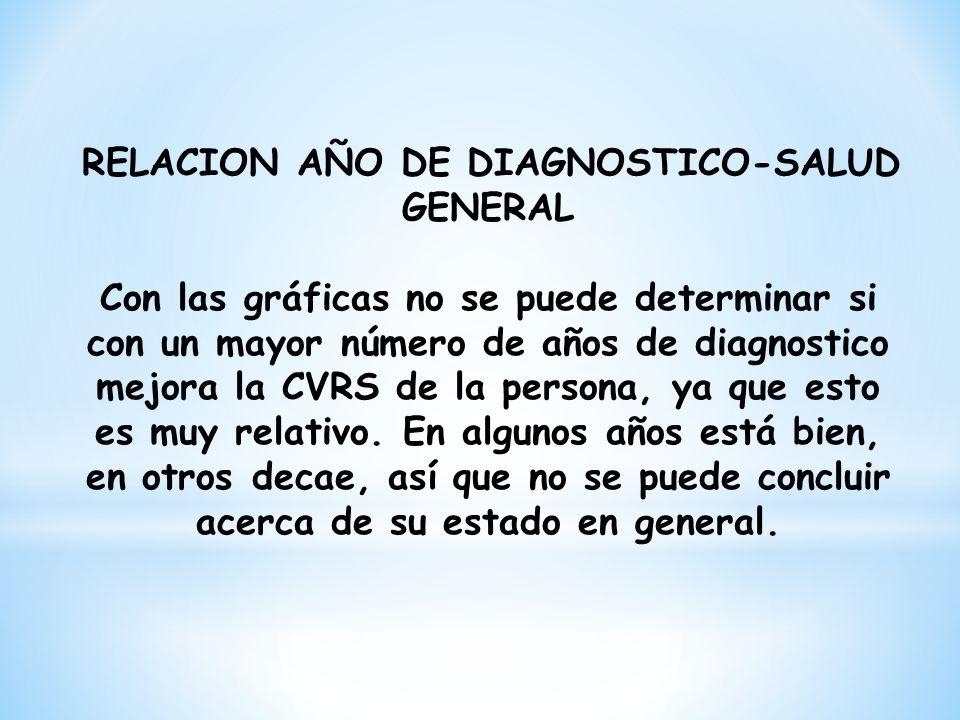 RELACION AÑO DE DIAGNOSTICO-SALUD GENERAL