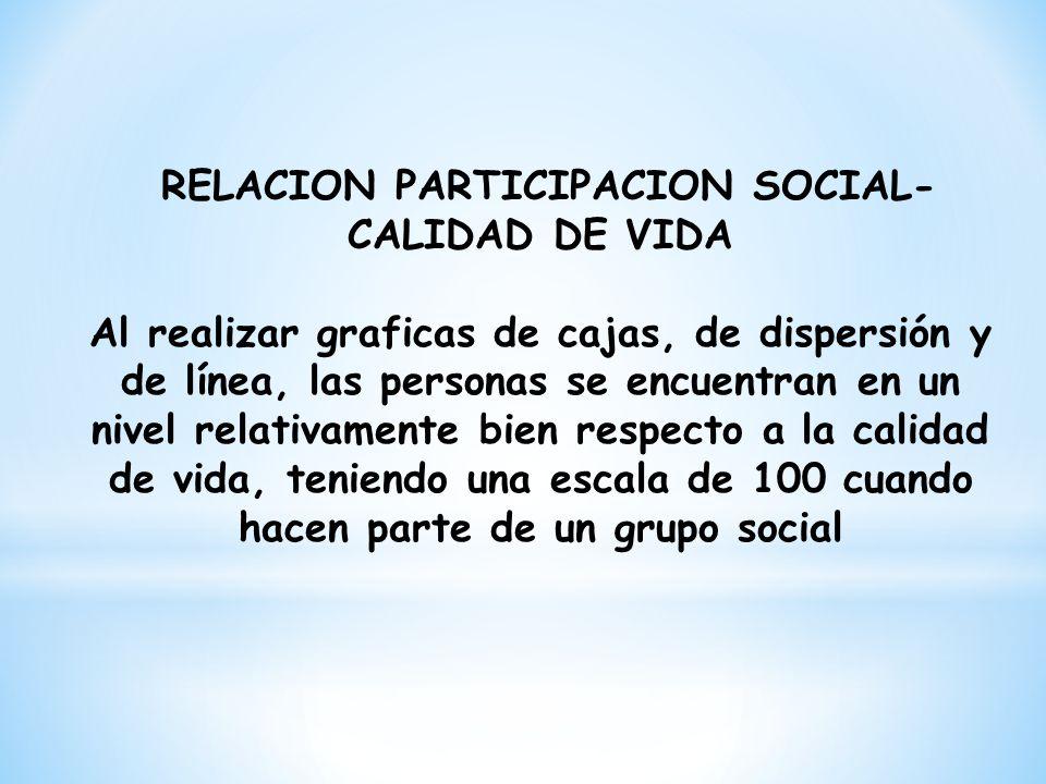 RELACION PARTICIPACION SOCIAL-CALIDAD DE VIDA