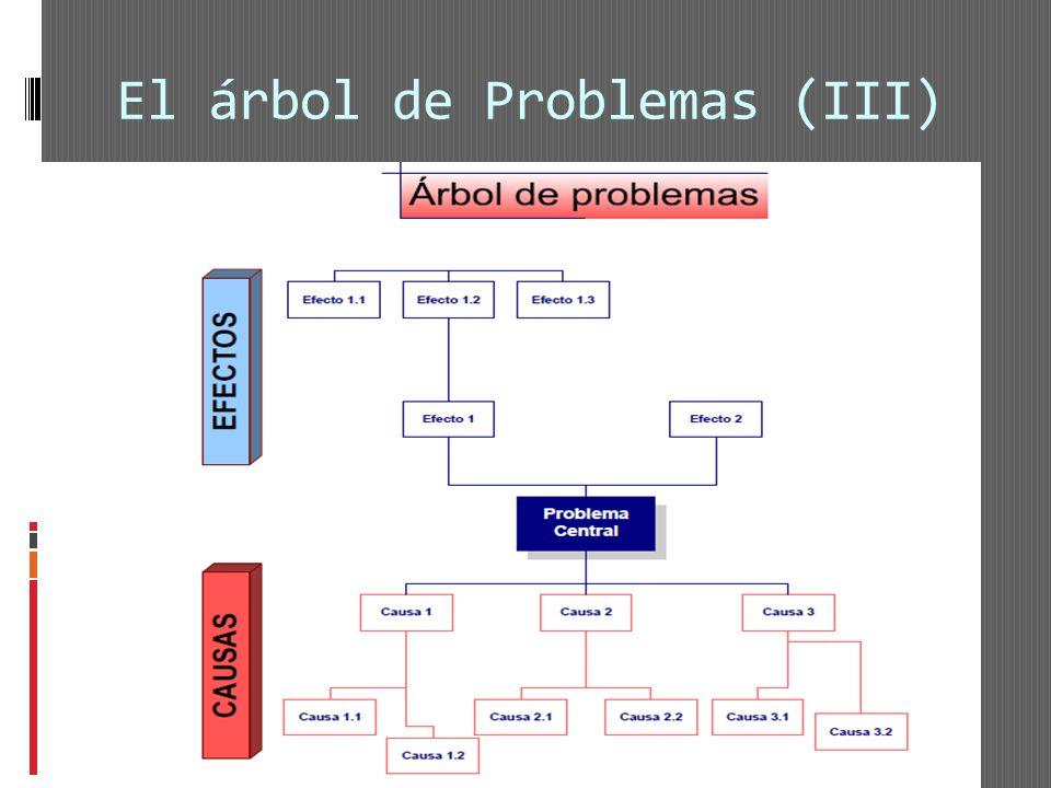 El árbol de Problemas (III)