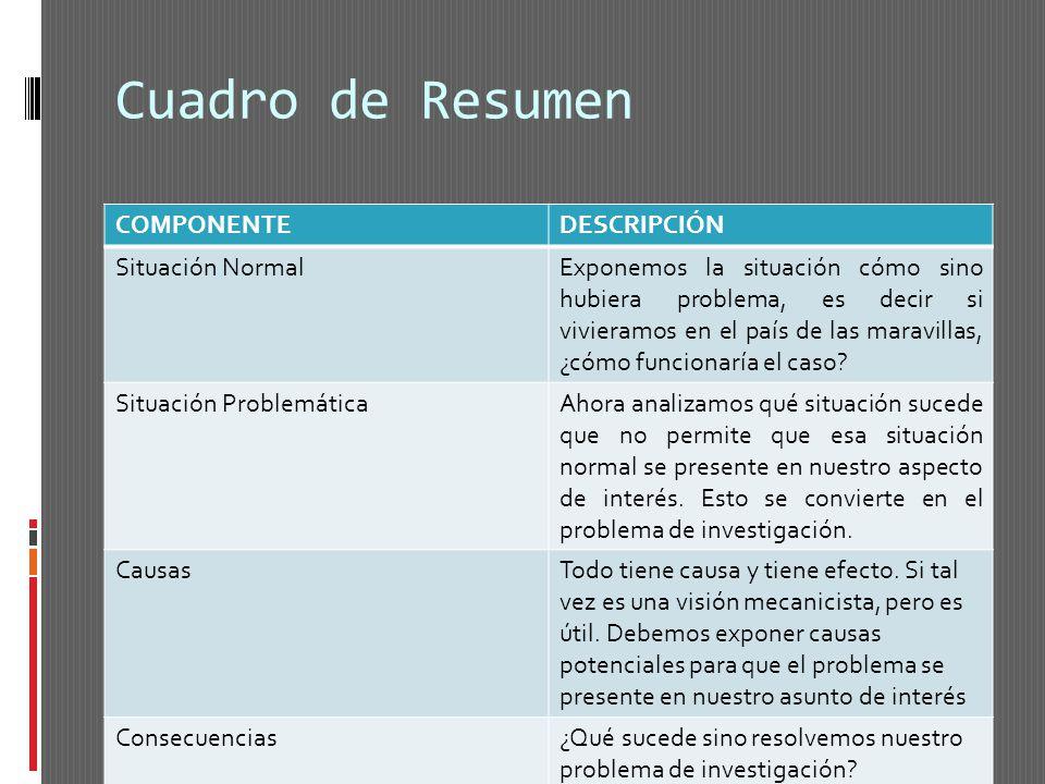 Cuadro de Resumen COMPONENTE DESCRIPCIÓN Situación Normal