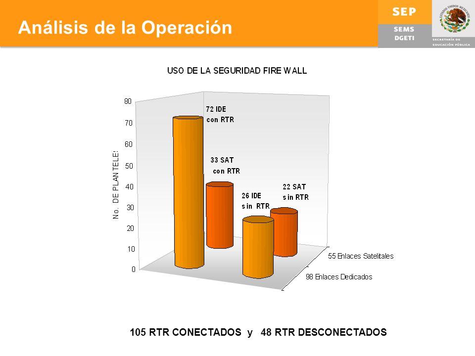 105 RTR CONECTADOS y 48 RTR DESCONECTADOS