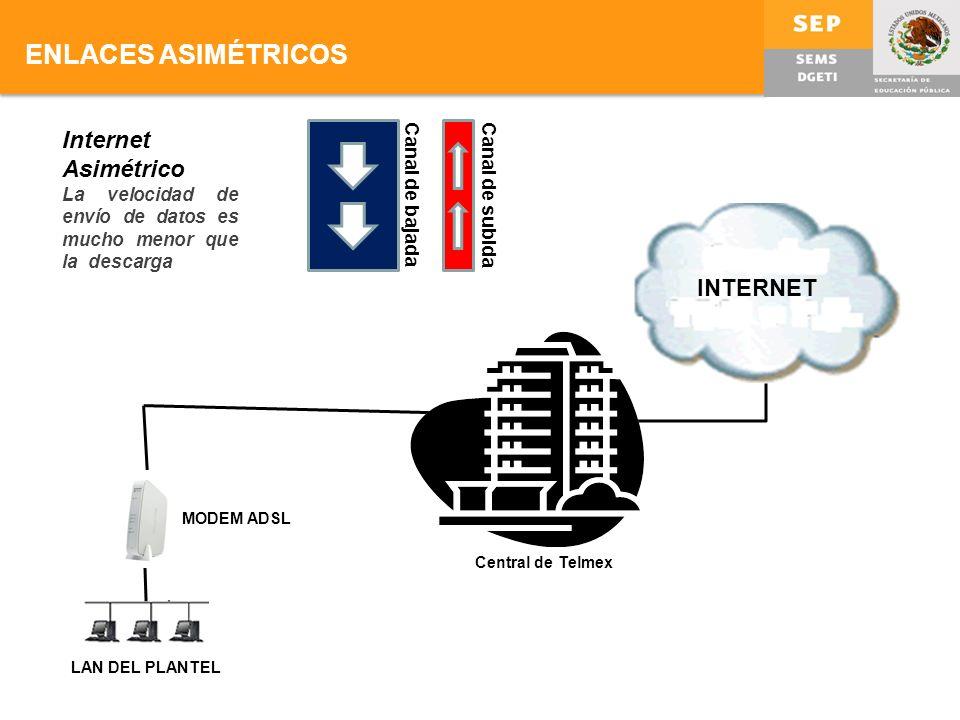 ENLACES ASIMÉTRICOS Internet Asimétrico INTERNET