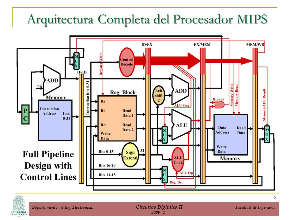 Arquitectura Completa del Procesador MIPS