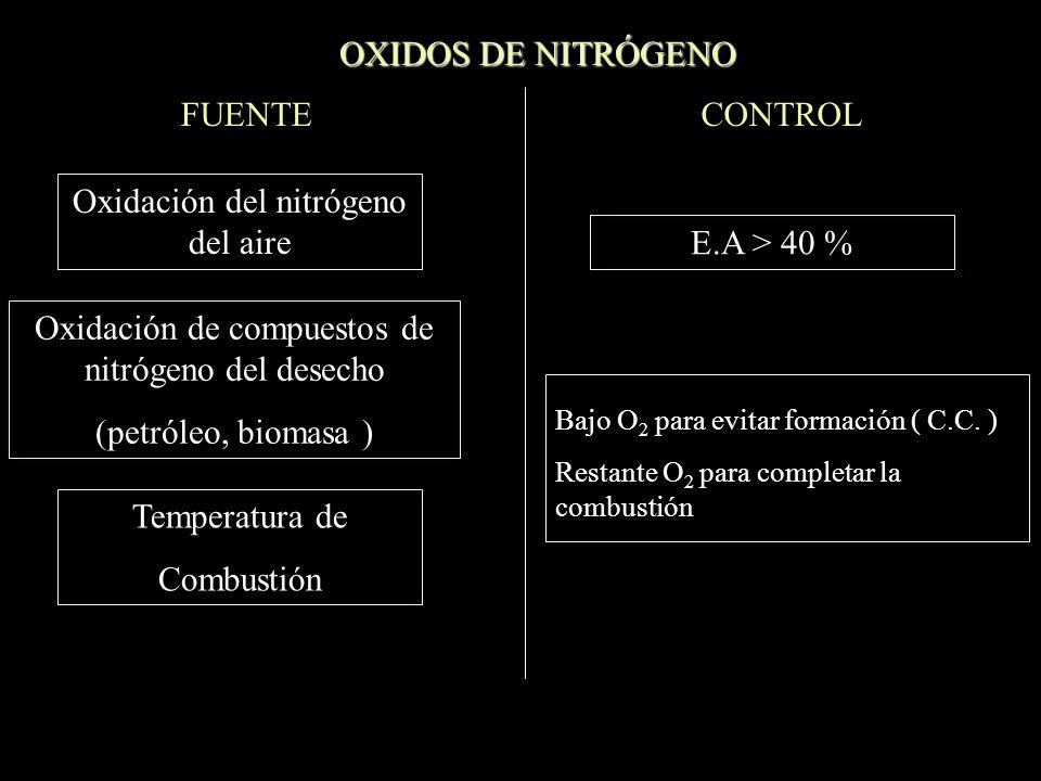 Oxidación del nitrógeno del aire E.A > 40 %
