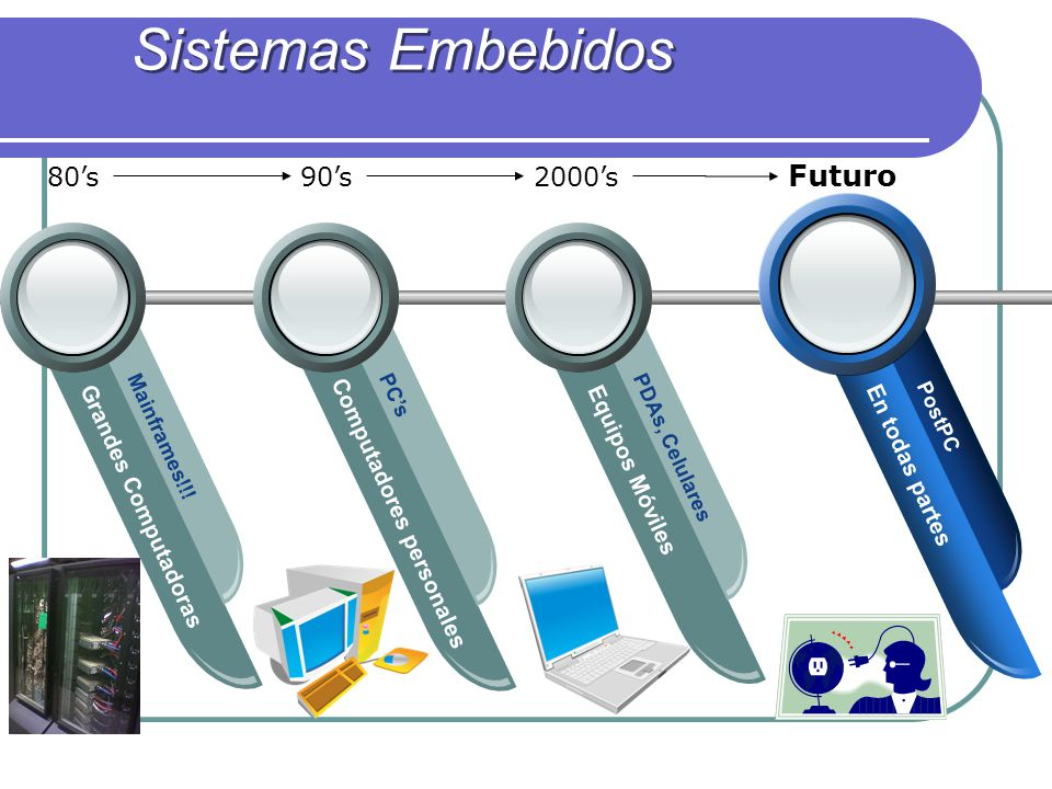 Sistemas Embebidos Futuro 80's 90's 2000's Grandes Computadoras