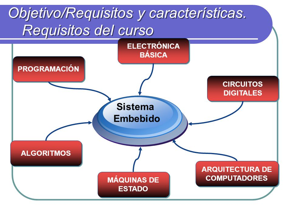 Objetivo/Requisitos y características. Requisitos del curso