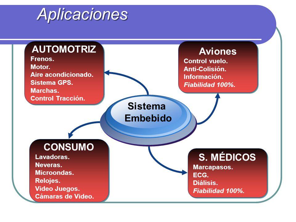 Aplicaciones AUTOMOTRIZ Aviones Sistema Embebido CONSUMO S. MÉDICOS