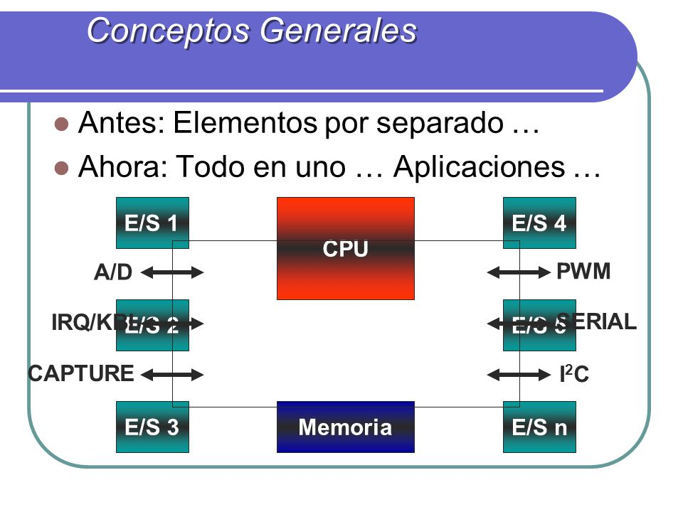 Conceptos Generales Antes: Elementos por separado …