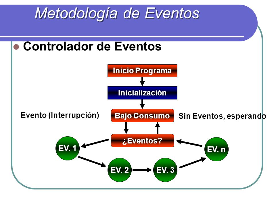 Metodología de Eventos