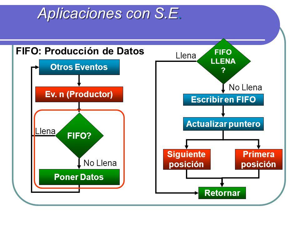 FIFO: Producción de Datos