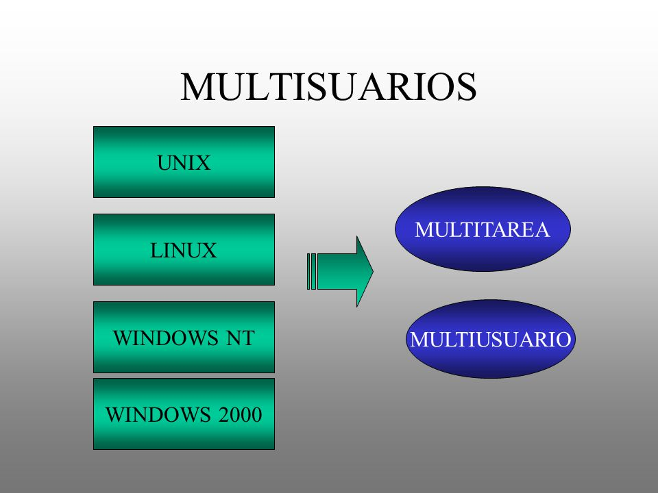 MULTISUARIOS UNIX MULTITAREA LINUX WINDOWS NT MULTIUSUARIO