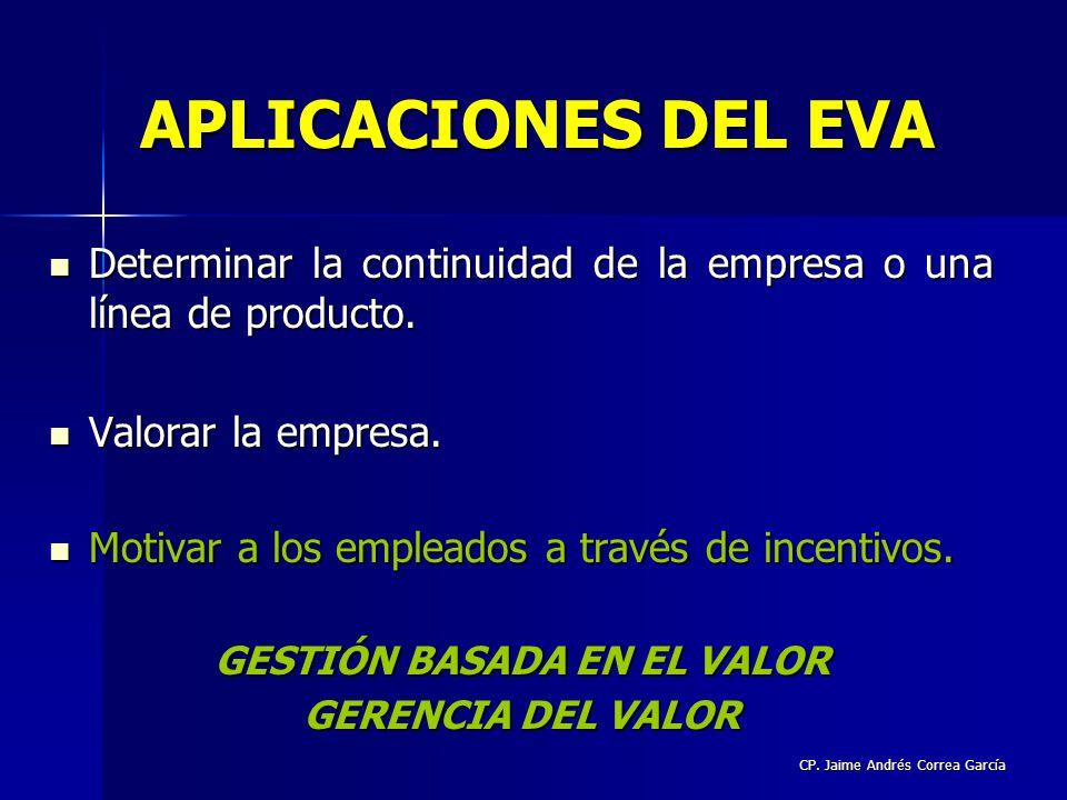GESTIÓN BASADA EN EL VALOR