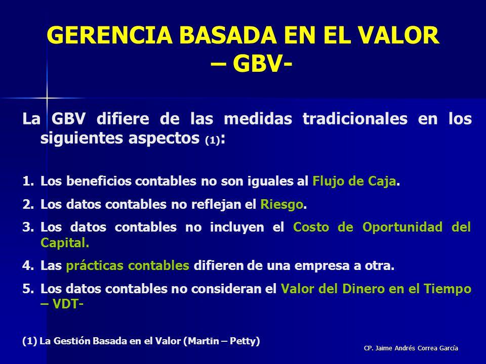 GERENCIA BASADA EN EL VALOR – GBV-