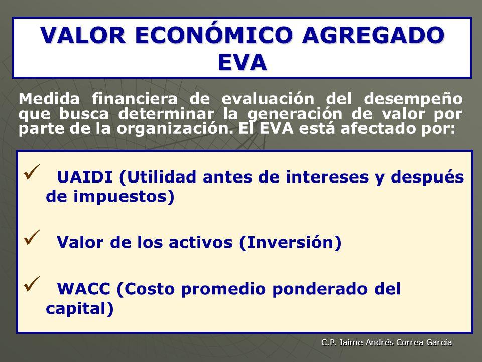 VALOR ECONÓMICO AGREGADO EVA