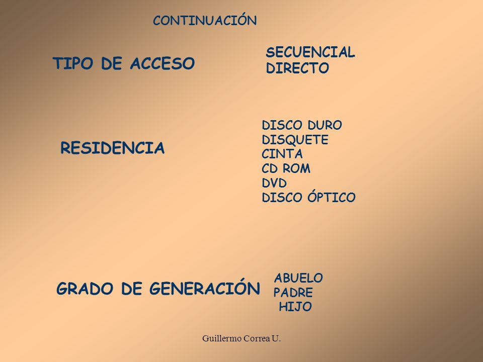 TIPO DE ACCESO RESIDENCIA GRADO DE GENERACIÓN SECUENCIAL DIRECTO