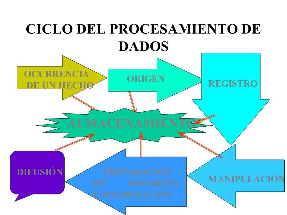 CICLO DEL PROCESAMIENTO DE DADOS