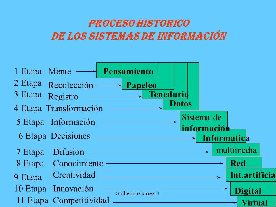 PROCESO HISTORICO DE LOS SISTEMAS DE INFORMACIÓN