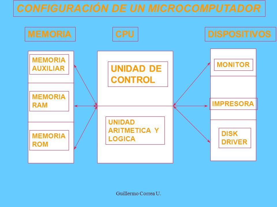 CONFIGURACIÓN DE UN MICROCOMPUTADOR