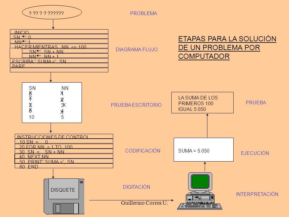 ETAPAS PARA LA SOLUCIÓN DE UN PROBLEMA POR COMPUTADOR