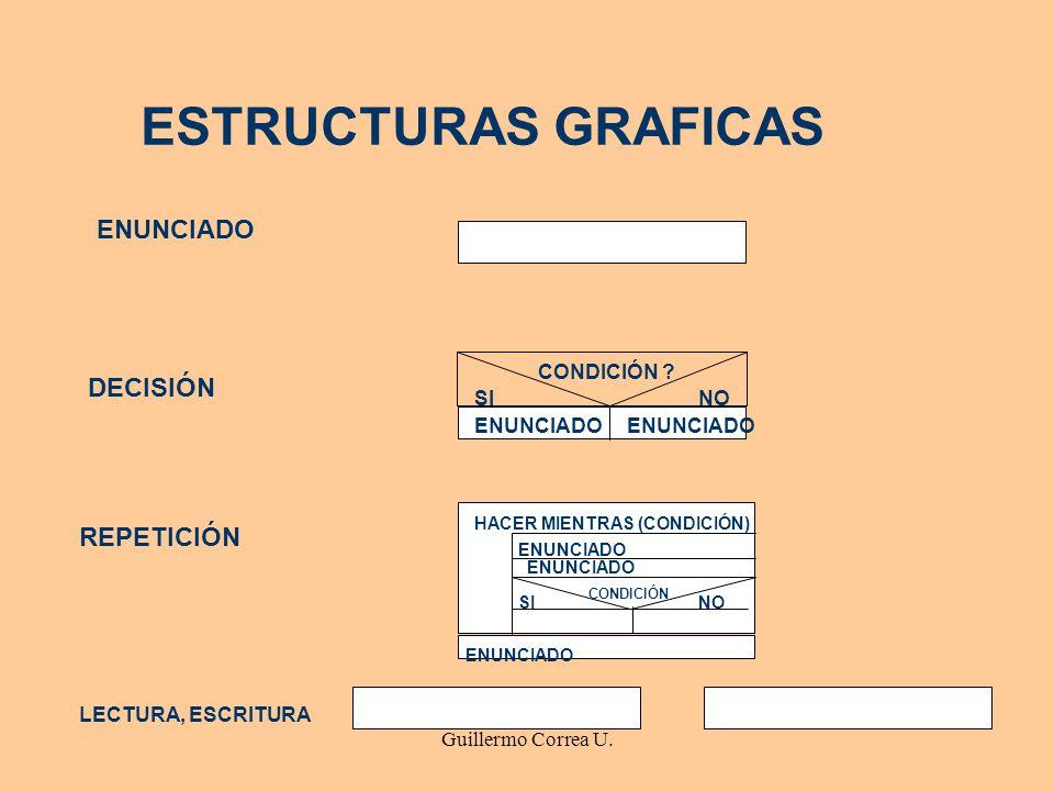 ESTRUCTURAS GRAFICAS ENUNCIADO DECISIÓN REPETICIÓN CONDICIÓN SI NO