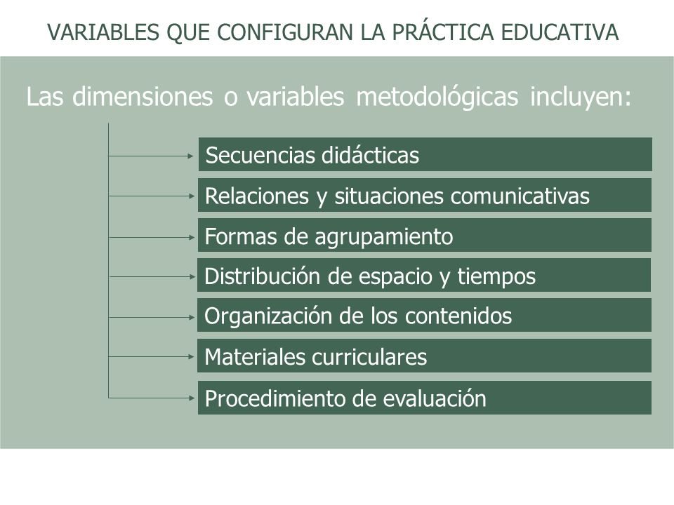 VARIABLES QUE CONFIGURAN LA PRÁCTICA EDUCATIVA