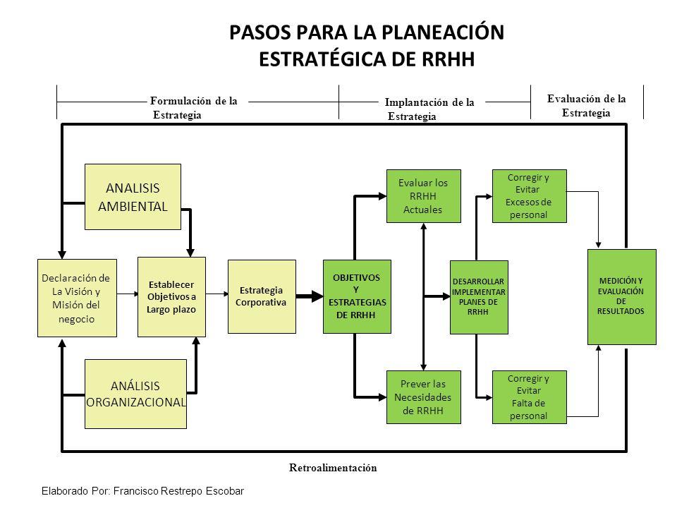 PASOS PARA LA PLANEACIÓN ESTRATÉGICA DE RRHH