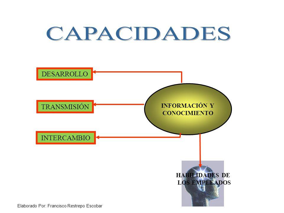 Elaborado Por: Francisco Restrepo Escobar