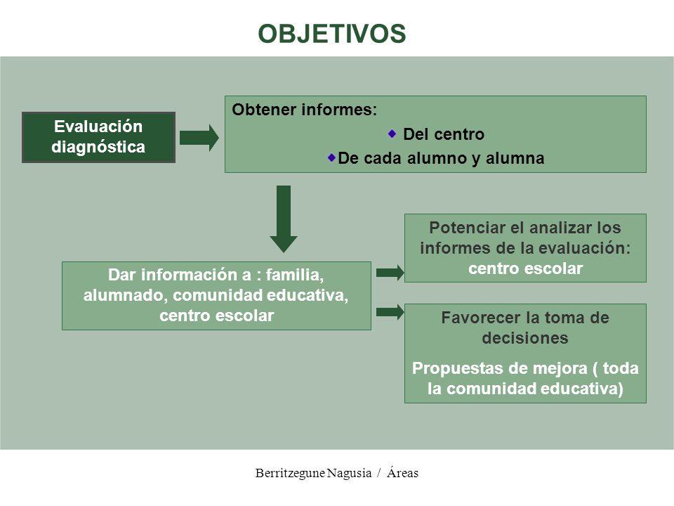 OBJETIVOS Obtener informes: Del centro Evaluación diagnóstica