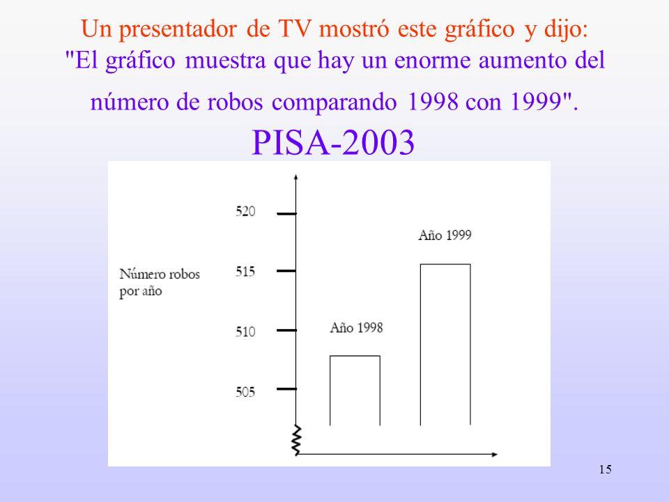 Un presentador de TV mostró este gráfico y dijo: El gráfico muestra que hay un enorme aumento del número de robos comparando 1998 con 1999 .